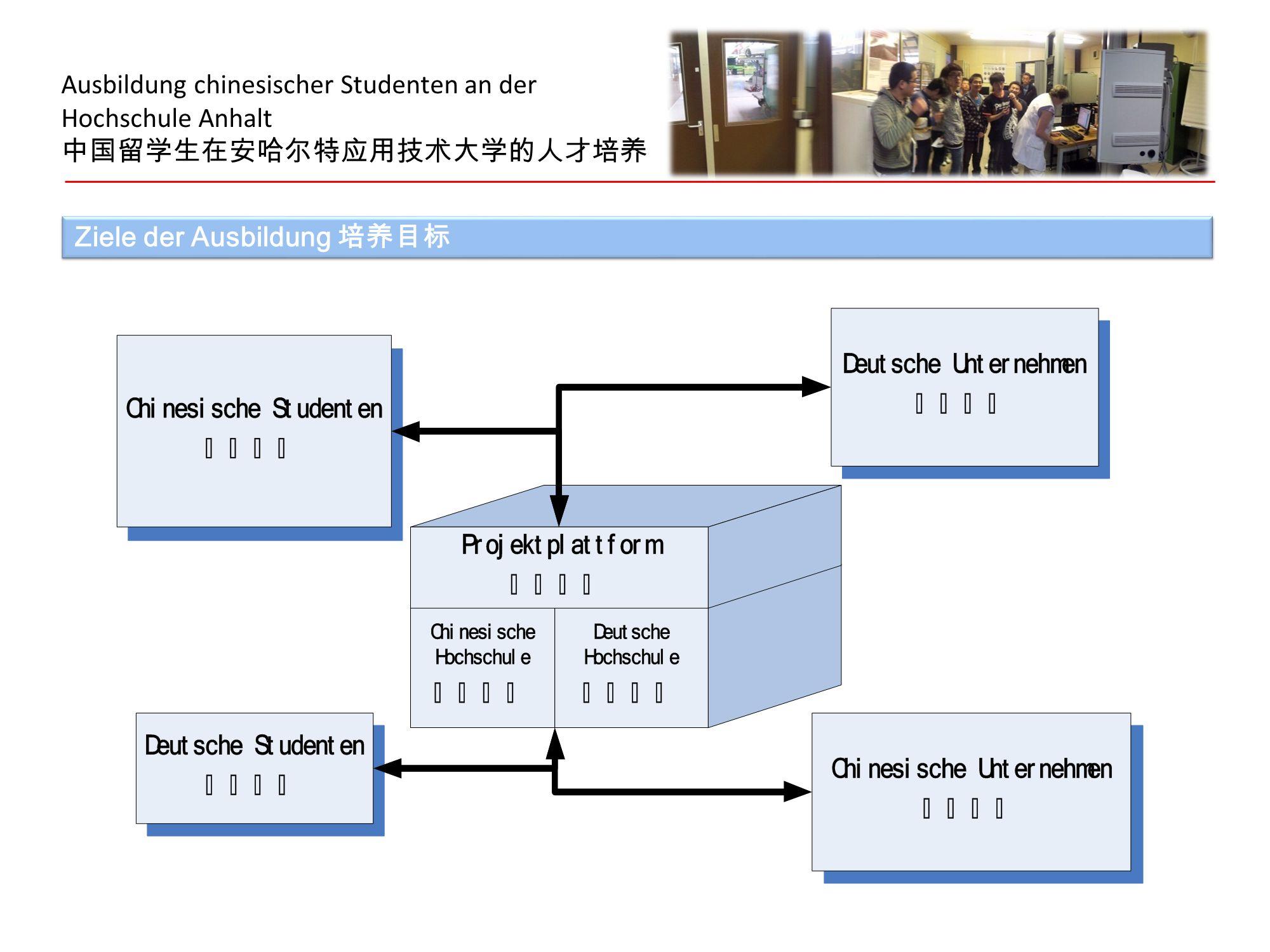 Ausbildung chinesischer Studenten an der Hochschule Anhalt 中国留学生在安哈尔特应用技术大学的人才培养 Ziele der Ausbildung 培养目标