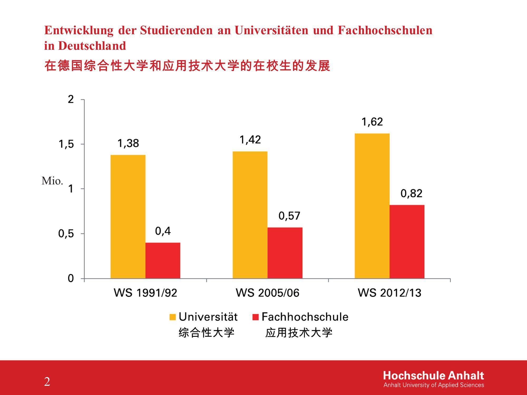 Entwicklung der Studierenden an Universitäten und Fachhochschulen in Deutschland 在德国综合性大学和应用技术大学的在校生的发展 Mio. 2 综合性大学 应用技术大学