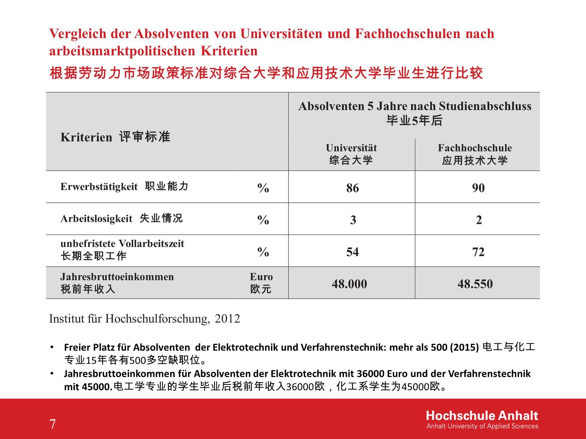 Ergebnisse aus dem Studienqualitätsmonitor 2013 nach Hochschularten (WOISCH, A.