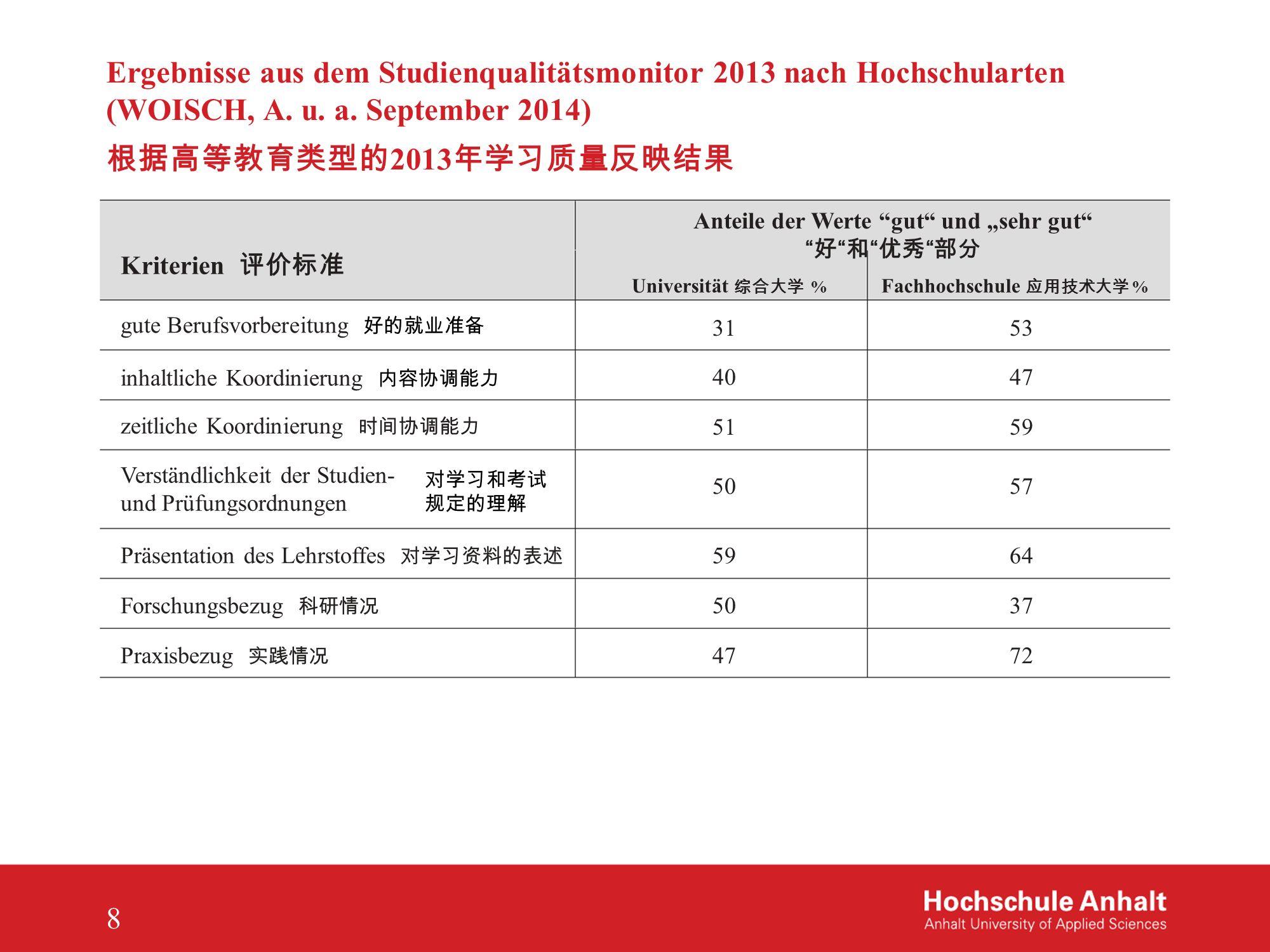 """Ergebnisse aus dem Studienqualitätsmonitor 2013 nach Hochschularten (WOISCH, A. u. a. September 2014) 根据高等教育类型的 2013 年学习质量反映结果 Anteile der Werte """"gut"""""""
