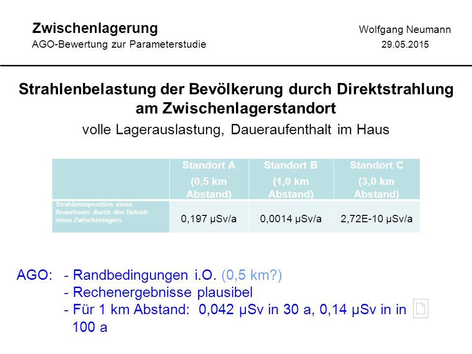 Zwischenlagerung Wolfgang Neumann AGO-Bewertung zur Parameterstudie 29.05.2015 Strahlenbelastung der Bevölkerung durch Direktstrahlung bei Transporten LKW 40 km/h, Haltezeit 2 Minuten bei 5% der Transporte AGO: - Randbedingungen grob i.O.