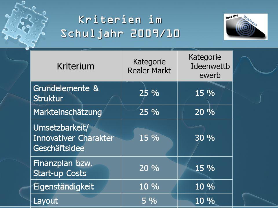 Kriterien im Schuljahr 2009/10 Kriterium Kategorie Realer Markt Kategorie Ideenwettb ewerb Grundelemente & Struktur 25 %15 % Markteinschätzung25 %20 % Umsetzbarkeit/ Innovativer Charakter Geschäftsidee 15 %30 % Finanzplan bzw.