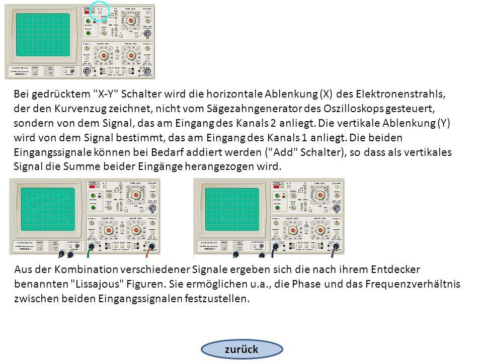 zurück Bei gedrücktem X-Y Schalter wird die horizontale Ablenkung (X) des Elektronenstrahls, der den Kurvenzug zeichnet, nicht vom Sägezahngenerator des Oszilloskops gesteuert, sondern von dem Signal, das am Eingang des Kanals 2 anliegt.