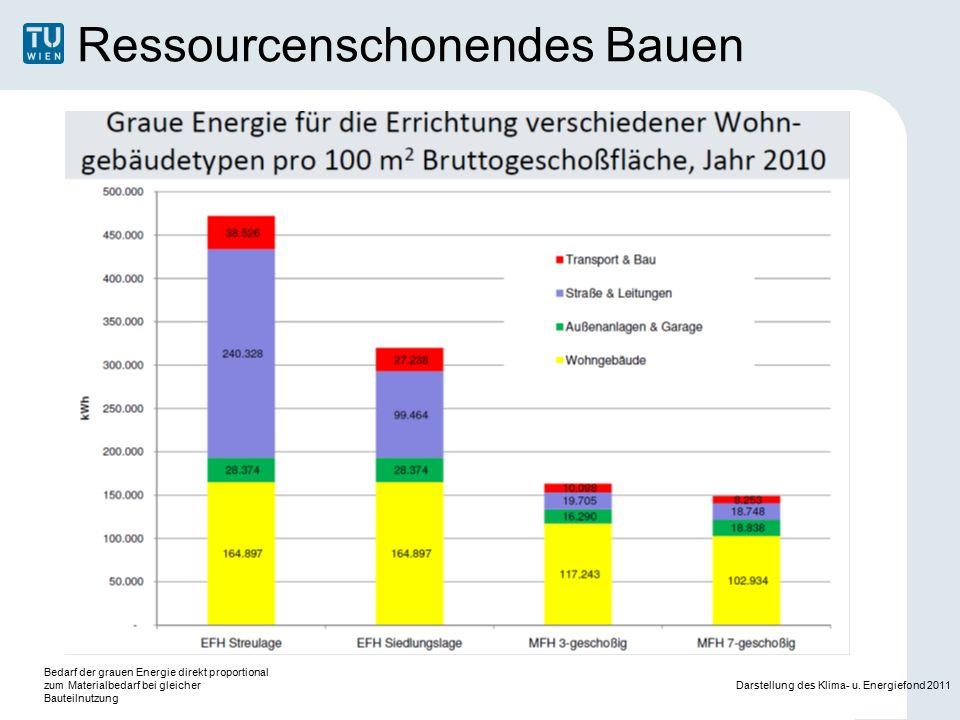 Ressourcenschonendes Bauen Gebäudegröße Gebäudeform Bedarf der grauen Energie direkt proportional zum Materialbedarf bei gleicher Bauteilnutzung Darstellung des Klima- u.
