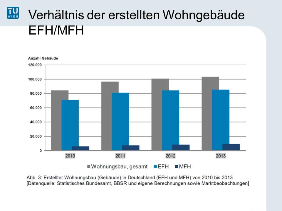 Verhältnis der erstellten Wohngebäude EFH/MFH