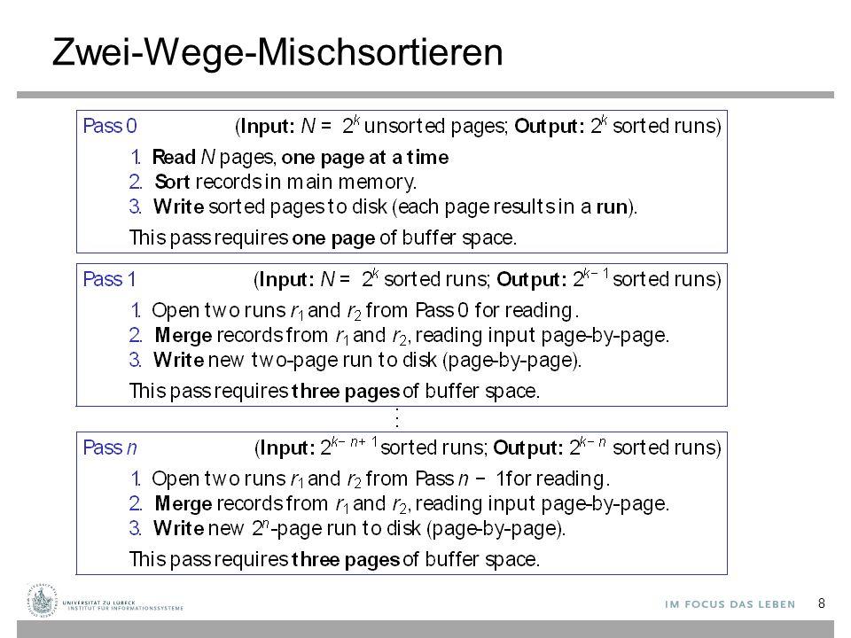 I/O-Verhalten Um eine Datei mit N Seiten zu sortieren, werden in jedem Durchgang N Seiten gelesen und geschrieben 2∙N I/O-Operationen pro Durchgang Anzahl der Durchgänge: 1 + log 2 N Anzahl der I/O-Operationen: 2 ∙ N ∙ (1 + log 2 N ) 9 Durchgang 0Durchgänge 1..k