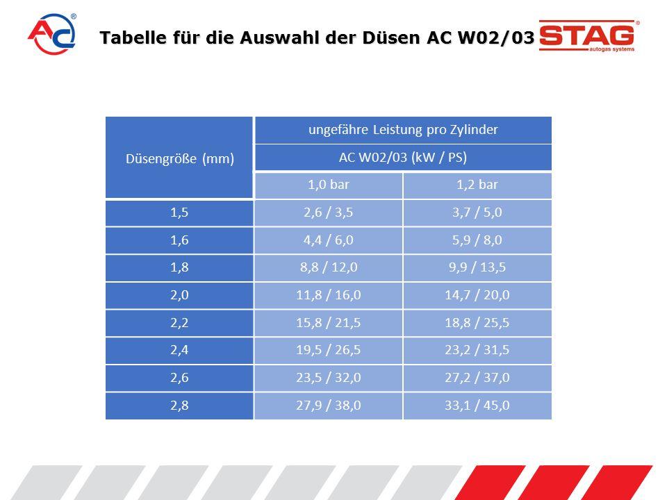 Tabelle für die Auswahl der Düsen AC W02/03 Düsengröße (mm) ungefähre Leistung pro Zylinder AC W02/03 (kW / PS) 1,0 bar1,2 bar 1,52,6 / 3,53,7 / 5,0 1,64,4 / 6,05,9 / 8,0 1,88,8 / 12,09,9 / 13,5 2,011,8 / 16,014,7 / 20,0 2,215,8 / 21,518,8 / 25,5 2,419,5 / 26,523,2 / 31,5 2,623,5 / 32,027,2 / 37,0 2,827,9 / 38,033,1 / 45,0