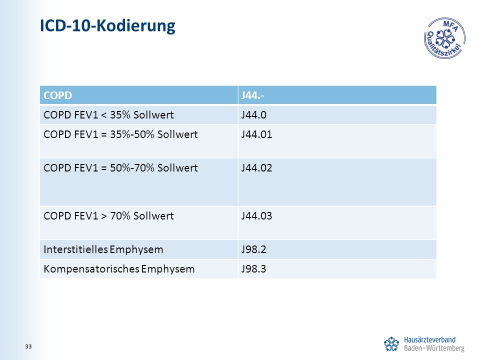 ICD-10-Kodierung COPDJ44.- COPD FEV1 < 35% SollwertJ44.0 COPD FEV1 = 35%-50% SollwertJ44.01 COPD FEV1 = 50%-70% SollwertJ44.02 COPD FEV1 > 70% Sollwer