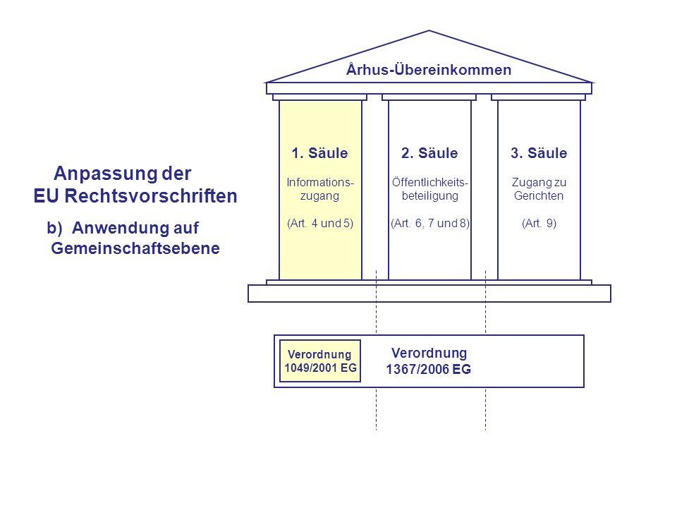 1. Säule Informations- zugang (Art. 4 und 5) 2. Säule Öffentlichkeits- beteiligung (Art.
