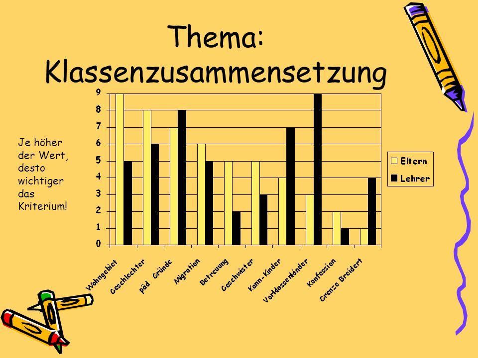 Thema: Klassenzusammensetzung Je höher der Wert, desto wichtiger das Kriterium!