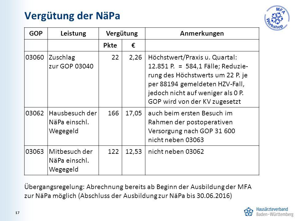 Vergütung der NäPa Übergangsregelung: Abrechnung bereits ab Beginn der Ausbildung der MFA zur NäPa möglich (Abschluss der Ausbildung zur NäPa bis 30.0