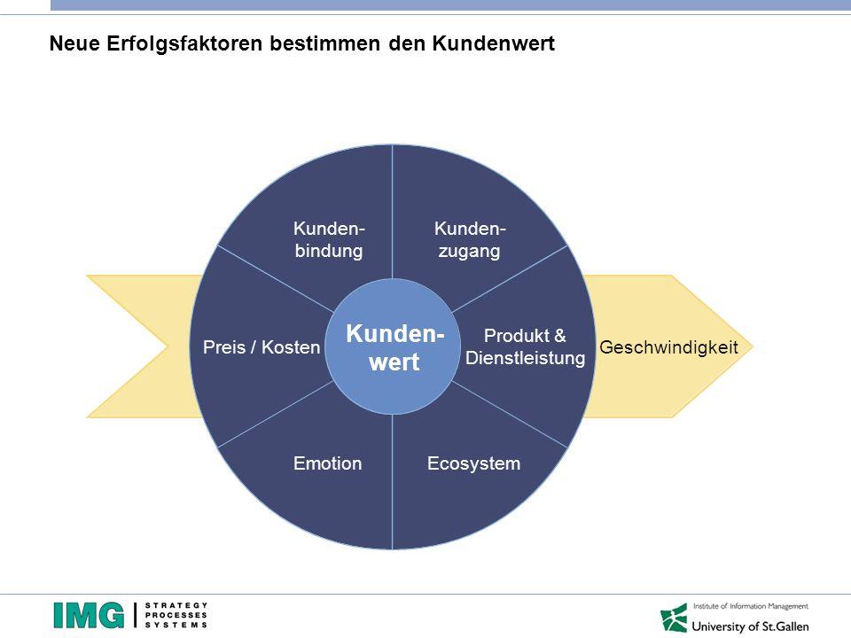 Neue Erfolgsfaktoren bestimmen den Kundenwert Kunden- bindung Preis / Kosten EmotionEcosystem Produkt & Dienstleistung Kunden- zugang Kunden- wert Ges