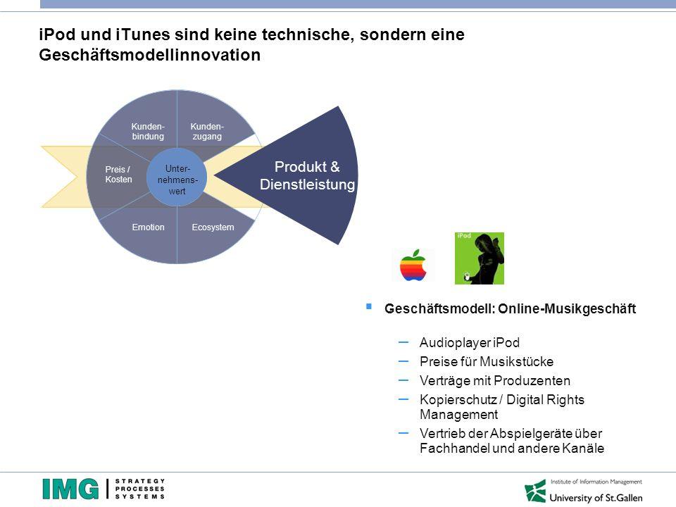 iPod und iTunes sind keine technische, sondern eine Geschäftsmodellinnovation Kunden- bindung Preis / Kosten EmotionEcosystem Kunden- zugang Geschwind