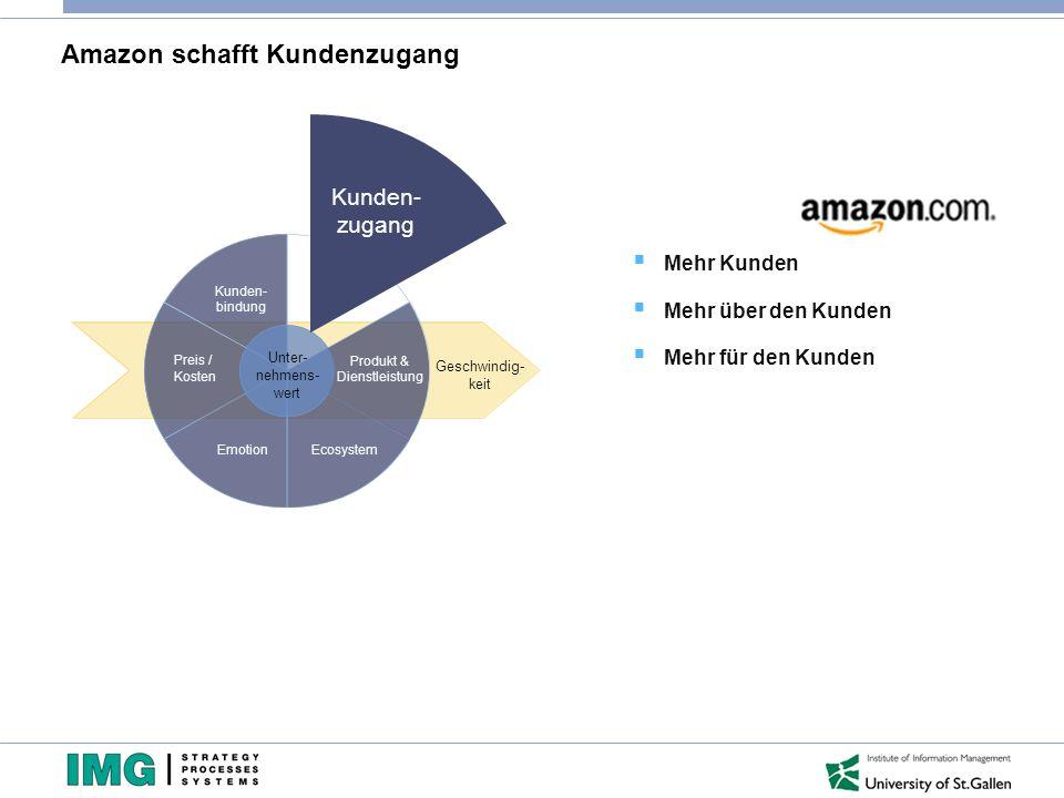 Amazon schafft Kundenzugang Kunden- bindung Preis / Kosten EmotionEcosystem Geschwindig- keit Unter- nehmens- wert Produkt & Dienstleistung Kunden- zugang  Mehr Kunden  Mehr über den Kunden  Mehr für den Kunden