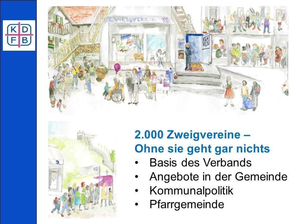 2.000 Zweigvereine – Ohne sie geht gar nichts Basis des Verbands Angebote in der Gemeinde Kommunalpolitik Pfarrgemeinde