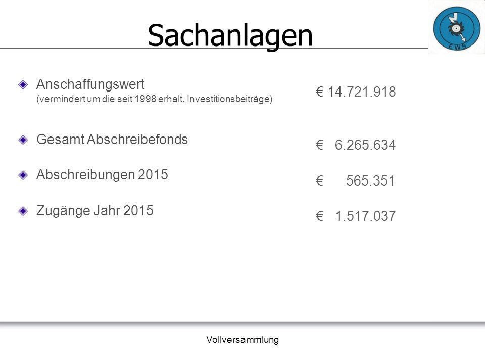 Vollversammlung Energiebilanz 2015 Netzeinspeisung 21.794.782 kWh