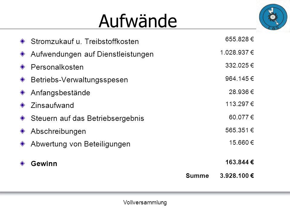 Vollversammlung Gewinn Jahr 2015 Geschäftsjahr 2015Geschäftsjahr 2014Differenz €€ € Ergebnis vor Steuern 223.921 308.996 - 85.075 Steuern (IRES + IRAP) 60.077 89.352 - 29.275 Gewinn d.
