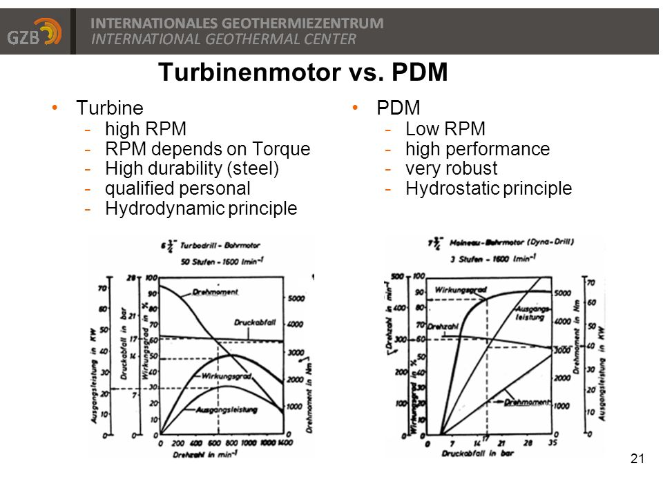 Turbine - high RPM - RPM depends on Torque - High durability (steel) - qualified personal - Hydrodynamic principle 21 Turbinenmotor vs. PDM PDM - Low