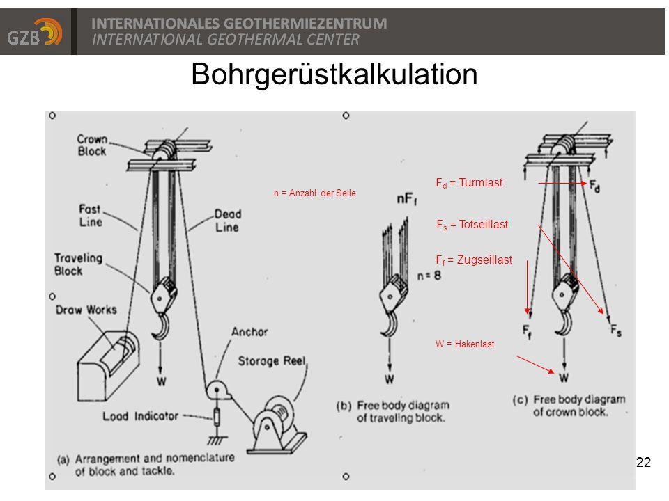 22 Bohrgerüstkalkulation F f = Zugseillast F s = Totseillast F d = Turmlast W = Hakenlast n = Anzahl der Seile