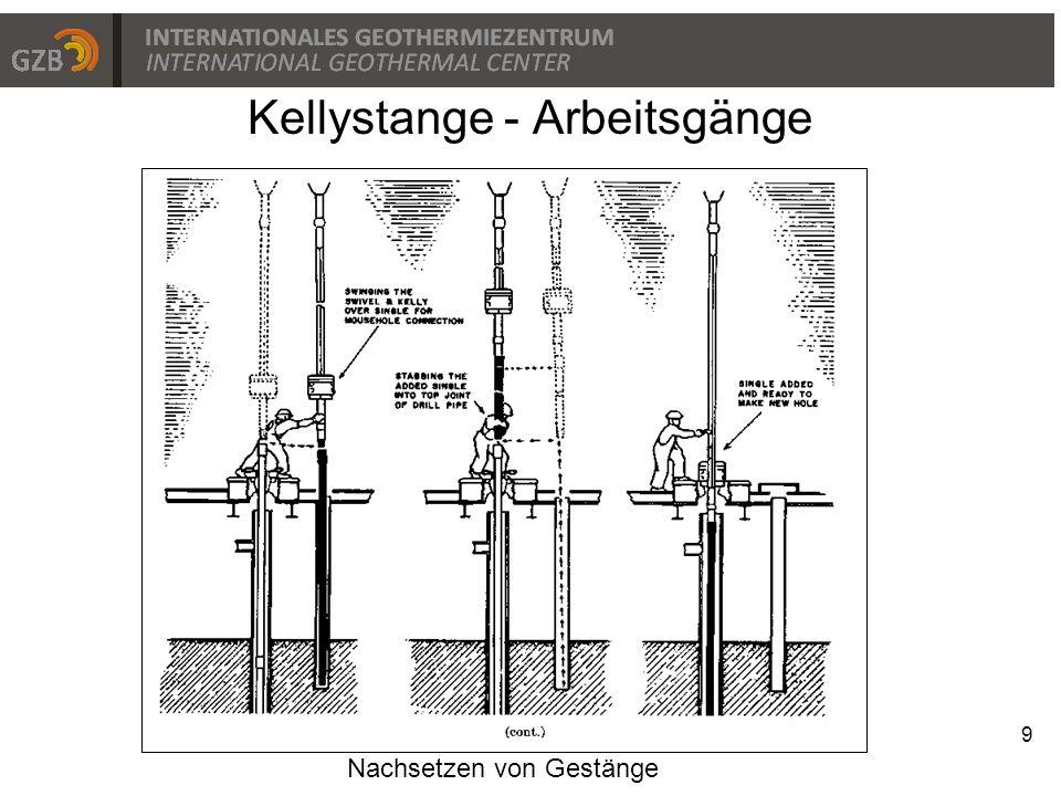 9 Kellystange - Arbeitsgänge Nachsetzen von Gestänge