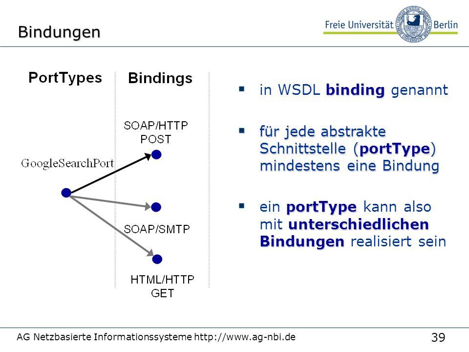 39 AG Netzbasierte Informationssysteme http://www.ag-nbi.deBindungen binding  in WSDL binding genannt  für jede abstrakte Schnittstelle (portType) mindestens eine Bindung portType unterschiedlichen Bindungen  ein portType kann also mit unterschiedlichen Bindungen realisiert sein