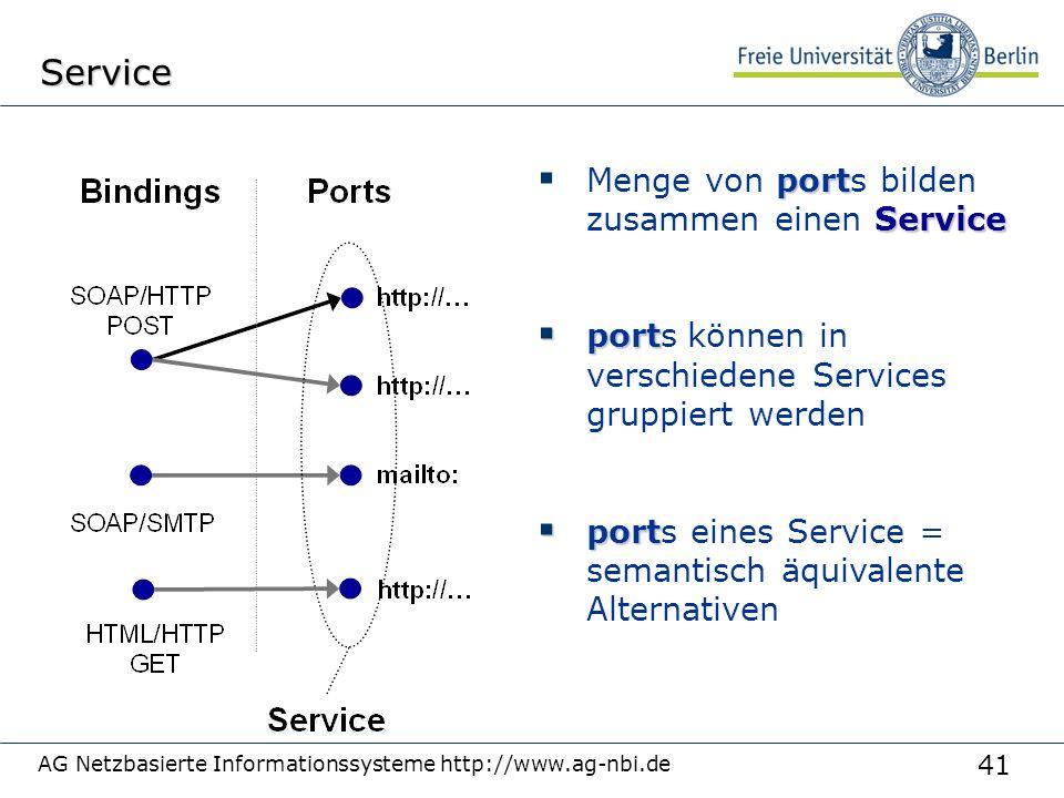 41 AG Netzbasierte Informationssysteme http://www.ag-nbi.deService port Service  Menge von ports bilden zusammen einen Service  port  ports können in verschiedene Services gruppiert werden  port  ports eines Service = semantisch äquivalente Alternativen