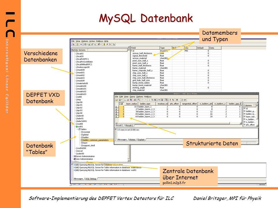 Daniel Britzger, MPI für PhysikSoftware-Implementierung des DEPFET Vertex Detectors für ILC MySQL Datenbank Verschiedene Datenbanken Datenbank Tables DEPFET VXD Datenbank Datamembers und Typen Strukturierte Daten Zentrale Datenbank über Internet pollin1.in2p3.fr
