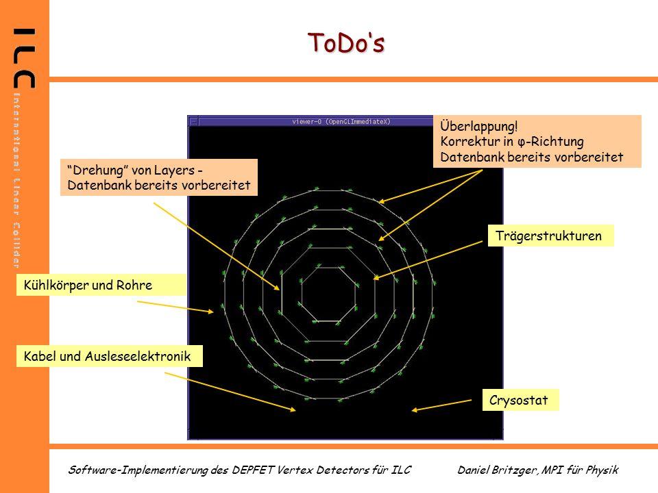 Daniel Britzger, MPI für PhysikSoftware-Implementierung des DEPFET Vertex Detectors für ILC ToDo's Überlappung.