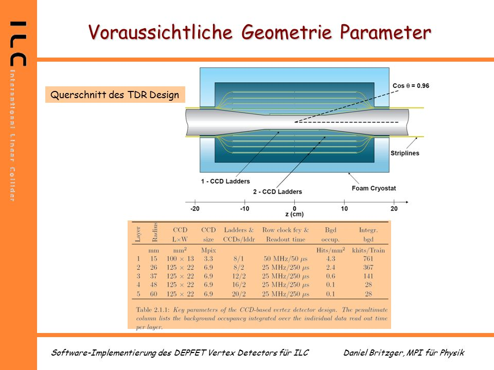 Daniel Britzger, MPI für PhysikSoftware-Implementierung des DEPFET Vertex Detectors für ILC Voraussichtliche Geometrie Parameter Querschnitt des TDR Design