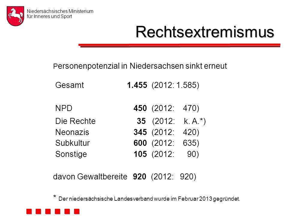 Niedersächsisches Ministerium für Inneres und Sport Rechtsextremismus P ersonenpotenzial in Niedersachsen sinkt erneut Gesamt1.455 (2012: 1.585) NPD 450 (2012: 470) Die Rechte 35 (2012: k.