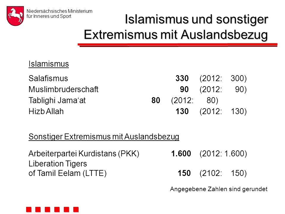 Niedersächsisches Ministerium für Inneres und Sport Islamismus und sonstiger Extremismus mit Auslandsbezug Angegebene Zahlen sind gerundet Mitglieder- / Anhängerpotenzial Niedersachsen2013 2012 Islamismus Salafismus 330(2012: 300) Muslimbruderschaft 90(2012: 90) Tablighi Jama'at 80(2012: 80) Hizb Allah 130(2012: 130) Sonstiger Extremismus mit Auslandsbezug Arbeiterpartei Kurdistans (PKK)1.600(2012: 1.600) Liberation Tigers of Tamil Eelam (LTTE) 150(2102: 150)