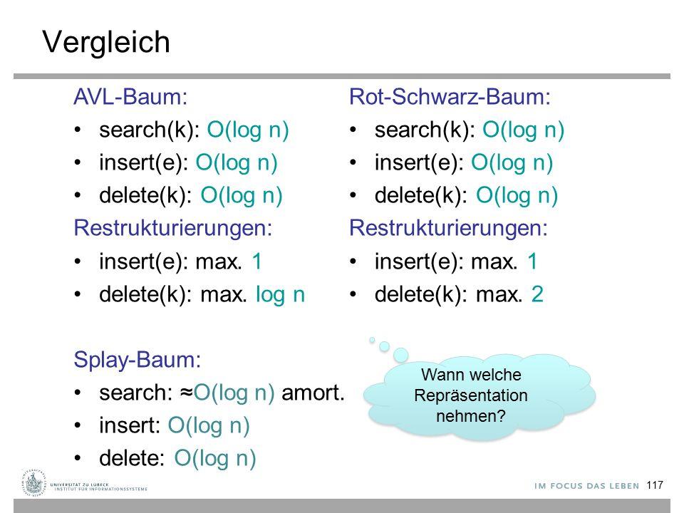 117 Vergleich Rot-Schwarz-Baum: search(k): O(log n) insert(e): O(log n) delete(k): O(log n) Restrukturierungen: insert(e): max.