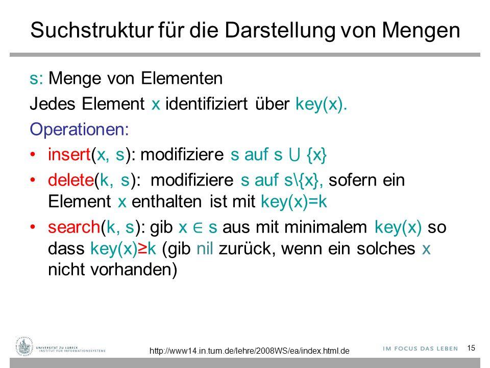 15 Suchstruktur für die Darstellung von Mengen s: Menge von Elementen Jedes Element x identifiziert über key(x).