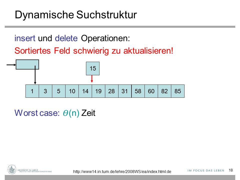 18 Dynamische Suchstruktur insert und delete Operationen: Sortiertes Feld schwierig zu aktualisieren.