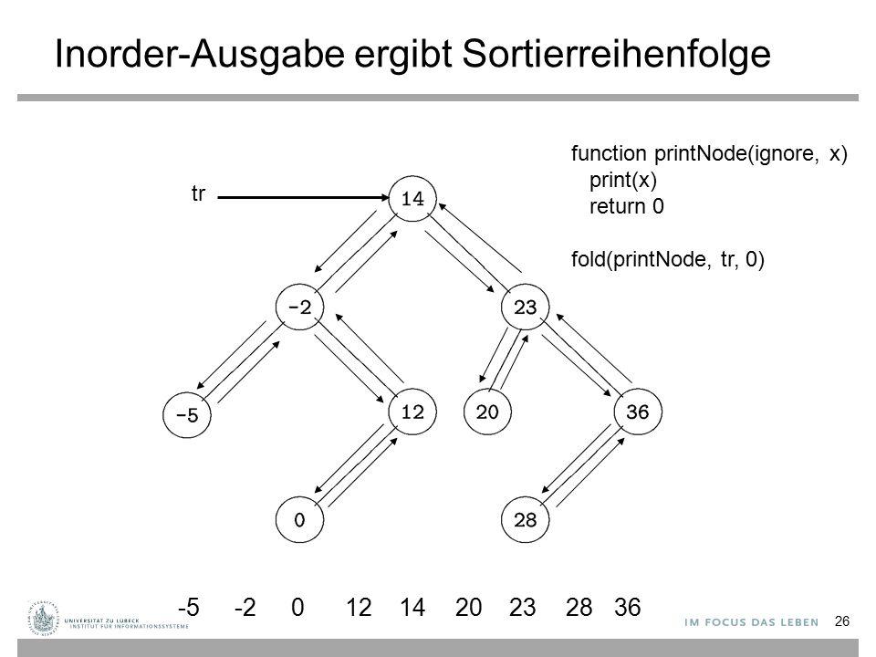 Inorder-Ausgabe ergibt Sortierreihenfolge -5-2 0121420232836 26 function printNode(ignore, x) print(x) return 0 fold(printNode, tr, 0) tr