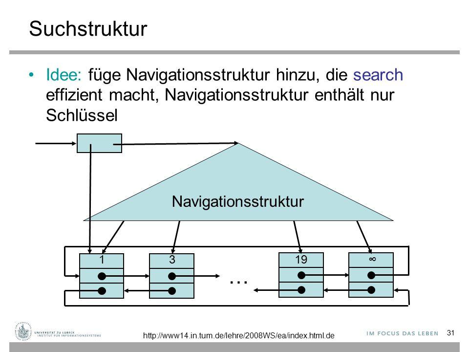 31 Suchstruktur Idee: füge Navigationsstruktur hinzu, die search effizient macht, Navigationsstruktur enthält nur Schlüssel 3 1 … ∞19 Navigationsstruktur http://www14.in.tum.de/lehre/2008WS/ea/index.html.de