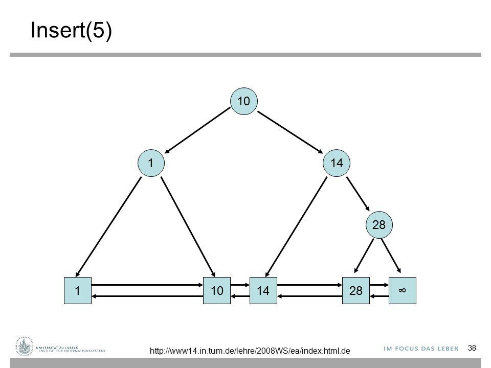 38 Insert(5) 1101428∞ 1 14 10 http://www14.in.tum.de/lehre/2008WS/ea/index.html.de