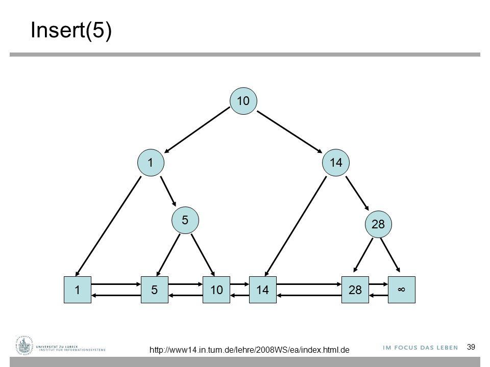39 Insert(5) 1101428∞ 1 14 10 5 5 http://www14.in.tum.de/lehre/2008WS/ea/index.html.de