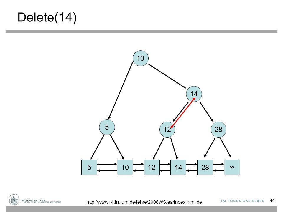 44 Delete(14) 101228∞ 14 10 5 5 14 12 http://www14.in.tum.de/lehre/2008WS/ea/index.html.de