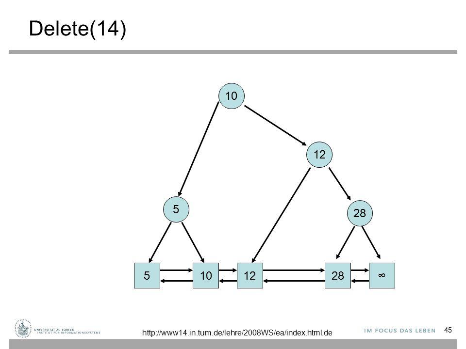 45 Delete(14) 101228∞ 12 10 5 5 http://www14.in.tum.de/lehre/2008WS/ea/index.html.de
