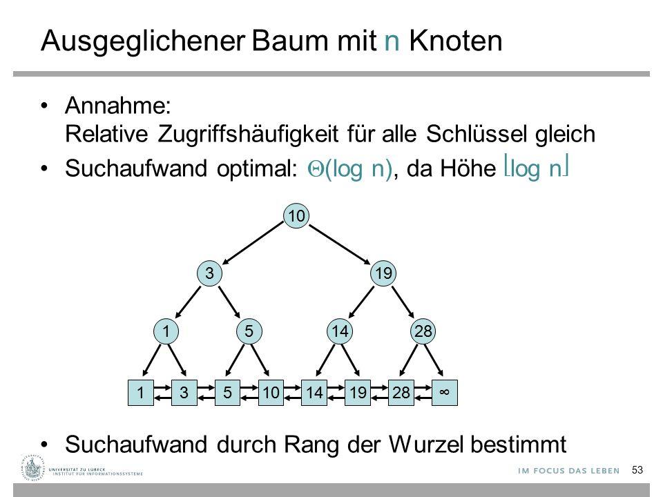 Ausgeglichener Baum mit n Knoten Annahme: Relative Zugriffshäufigkeit für alle Schlüssel gleich Suchaufwand optimal:  (log n), da Höhe log n Suchaufwand durch Rang der Wurzel bestimmt 53 13101419528∞ 15 3 1428 19 10