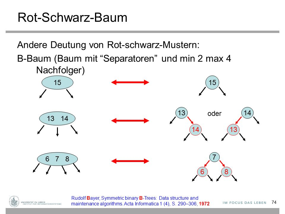 74 Rot-Schwarz-Baum Andere Deutung von Rot-schwarz-Mustern: B-Baum (Baum mit Separatoren und min 2 max 4 Nachfolger) 15 13 14 6 7 8 15 13 14 13 7 86 oder Rudolf Bayer, Symmetric binary B-Trees: Data structure and maintenance algorithms.