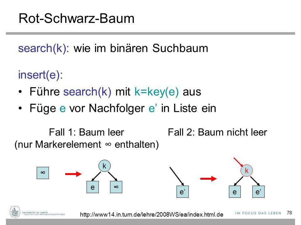 78 Rot-Schwarz-Baum search(k): wie im binären Suchbaum insert(e): Führe search(k) mit k=key(e) aus Füge e vor Nachfolger e' in Liste ein ∞ Fall 1: Baum leer (nur Markerelement ∞ enthalten) Fall 2: Baum nicht leer e∞ k e'e k http://www14.in.tum.de/lehre/2008WS/ea/index.html.de