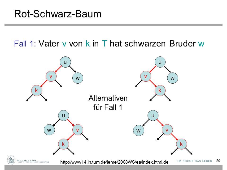 80 Rot-Schwarz-Baum Fall 1: Vater v von k in T hat schwarzen Bruder w u v k w u v k w u v k w u wv k Alternativen für Fall 1 http://www14.in.tum.de/lehre/2008WS/ea/index.html.de