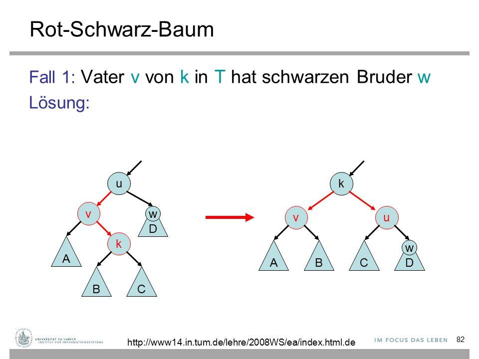 82 Rot-Schwarz-Baum Fall 1: Vater v von k in T hat schwarzen Bruder w Lösung: k u D C v AB u v k A BC D http://www14.in.tum.de/lehre/2008WS/ea/index.html.de w w