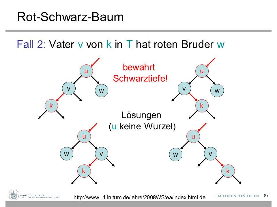87 Rot-Schwarz-Baum Fall 2: Vater v von k in T hat roten Bruder w u v k w u v k w u v k w u wv k Lösungen (u keine Wurzel) bewahrt Schwarztiefe.