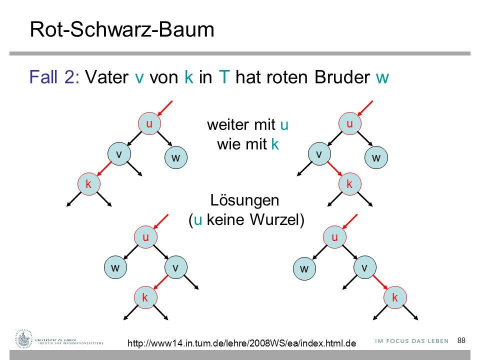 88 Rot-Schwarz-Baum Fall 2: Vater v von k in T hat roten Bruder w u v k w u v k w u v k w u wv k weiter mit u wie mit k Lösungen (u keine Wurzel) http://www14.in.tum.de/lehre/2008WS/ea/index.html.de