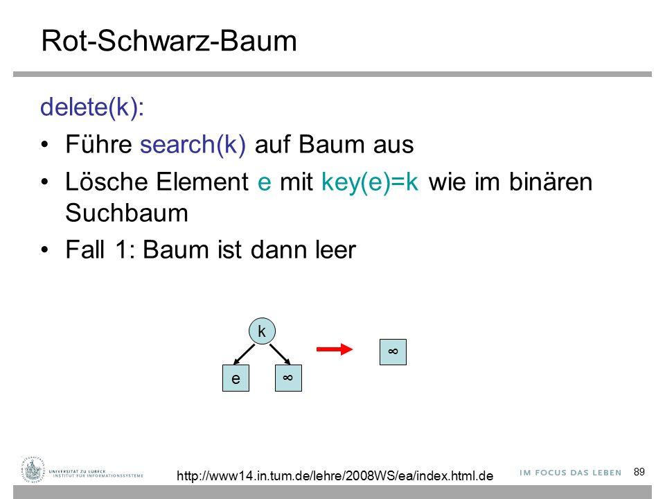 89 Rot-Schwarz-Baum delete(k): Führe search(k) auf Baum aus Lösche Element e mit key(e)=k wie im binären Suchbaum Fall 1: Baum ist dann leer ∞ e∞ k http://www14.in.tum.de/lehre/2008WS/ea/index.html.de