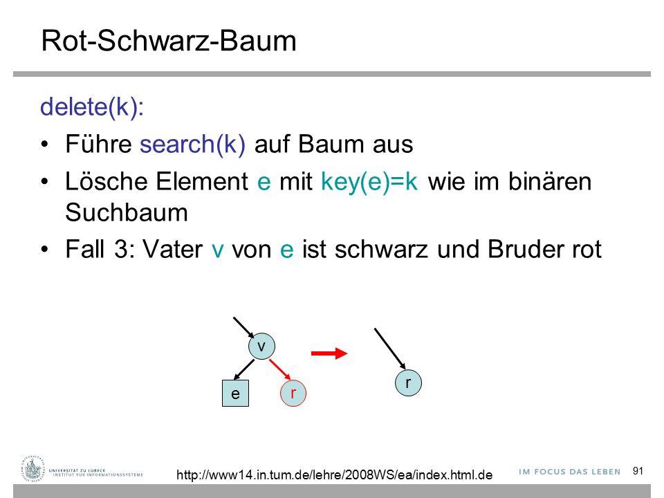 91 Rot-Schwarz-Baum delete(k): Führe search(k) auf Baum aus Lösche Element e mit key(e)=k wie im binären Suchbaum Fall 3: Vater v von e ist schwarz und Bruder rot e v r r http://www14.in.tum.de/lehre/2008WS/ea/index.html.de