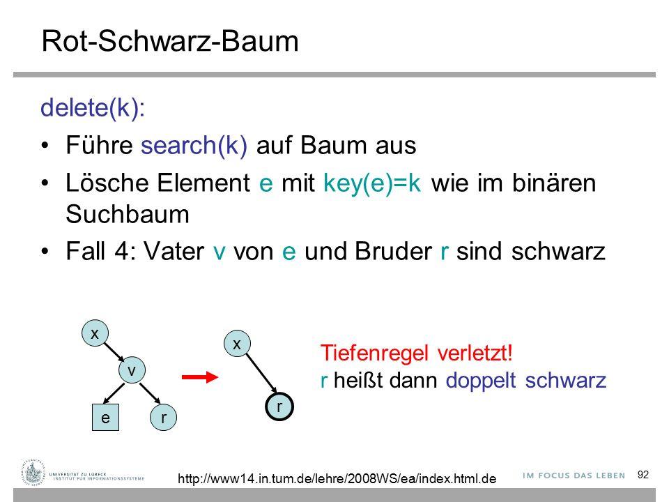 92 Rot-Schwarz-Baum delete(k): Führe search(k) auf Baum aus Lösche Element e mit key(e)=k wie im binären Suchbaum Fall 4: Vater v von e und Bruder r sind schwarz e v r r Tiefenregel verletzt.
